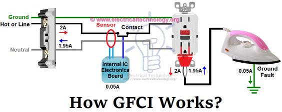 How Does A Ground Fault Circuit Breaker Work Manual Guide