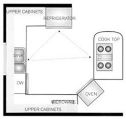 G Shaped Kitchen Floor Plan Kitchen Pinterest Design Layouts Kitchen Designs And Kitchen
