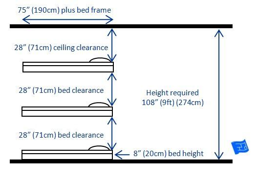 Measurements For Built In Bunk Beds For 3 Bunks Standard Arrangement With 9ft 274cm Ceiling Click Through To Th Bunk Beds Triple Bunk Beds Unique Bunk Beds