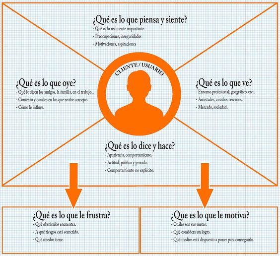 Mapa de la empatía, una herramienta para conocer en profundidad nuestros clientes, en este caso, nuestros alumnos