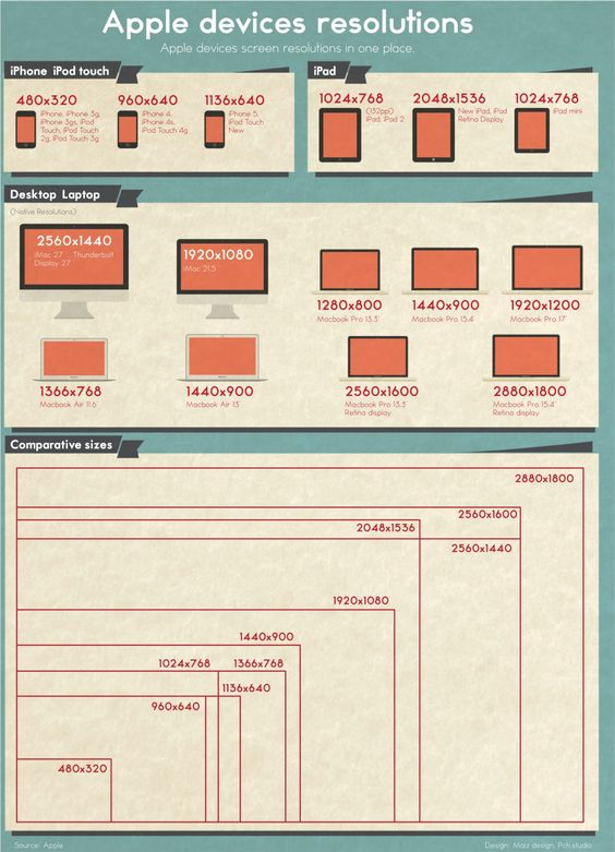 Apple devices resolutions Infographic | Infographic | Pinterest ...