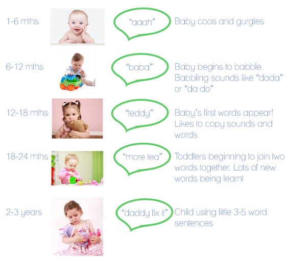 a look at the skills to learn during the physical development of a baby Development charts gross motor (physical) skills are those which require whole body movement and which involve the large (core stabilising) muscles of the body to perform everyday functions, such as standing, walking, running, and sitting upright.