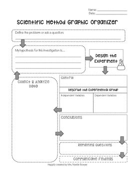 Here's a graphic organizer for a version of a scientific method.