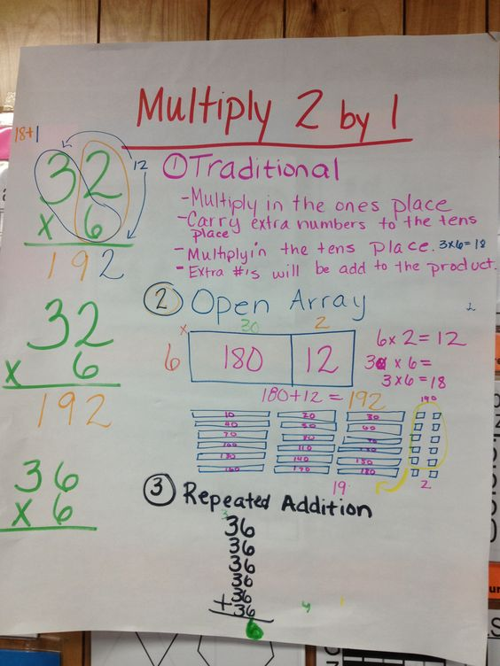 Worksheets 2 Digit Division Anchor Chart check out the grade 3 anchor chart for 2 digit x 1 multiplication