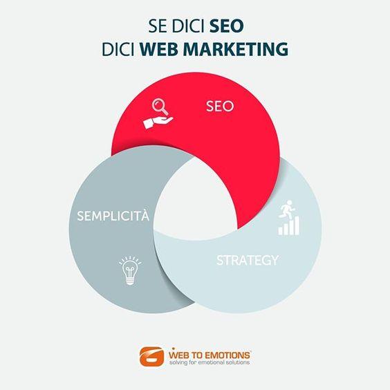 Non esiste #webmarketing senza #SEO ☺️ Questo piccolo acronimo che racchiude la Search Engine Optimization ci dice che le parole sono importanti, ma la loro posizione ancora di più.  Ecco perché ottimizzare un testo diventa fondamentale per rimanere in vetta, agganciarsi e costruire la rete in cui si muove il popolo del #web: tu, noi, i tuoi clienti! 😉  #infografica #infographic #web #webstagram #webagency #webdesign #website #buongiorno #weekend #bestoftheday #bestofday #bestof…