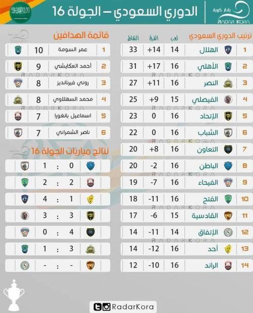 الدوري السعودي بالأرقام بعد مرور 16 جولة من التباري Map Map Screenshot Periodic Table