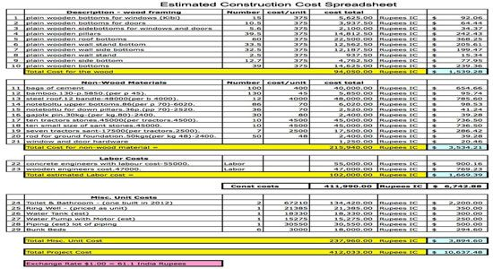 Estimated Construction Cost Spreadsheet: Construction Cost