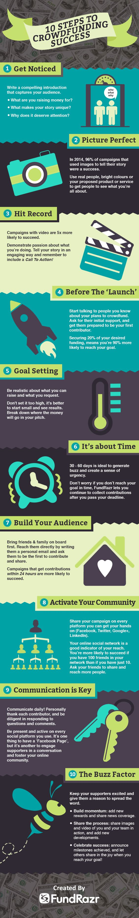 10 Schritte für ein erfolgreiches Crowdfunding