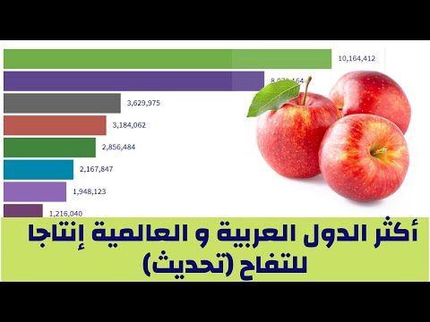 ترتيب الدول العربية المنتجة لتفاح أكثر الدول العربية و العالمية إنتاجا للتفاح تحديث Youtube Apple Fruit Food