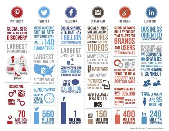 Petit tableau synthétique de l'adn des 6 principaux réseaux sociaux