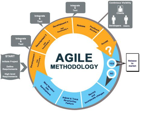 Agile Process Lifecycle Diagram for PowerPoint - SlideModel  |Agile Diagram