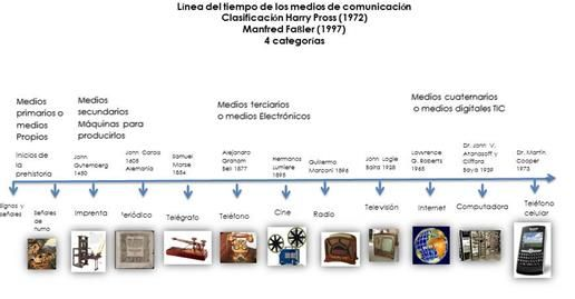 Cua Ana Linea Del Tiempo Evolucion Medios De Comunicacion Tecnologias De La Comunicacion Linea Del Tiempo Hojas Decoradas Para Imprimir