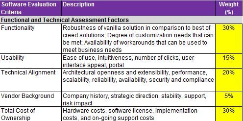 9 best Sample Project Plan Document images on Pinterest Project - Security Risk Assessment Template