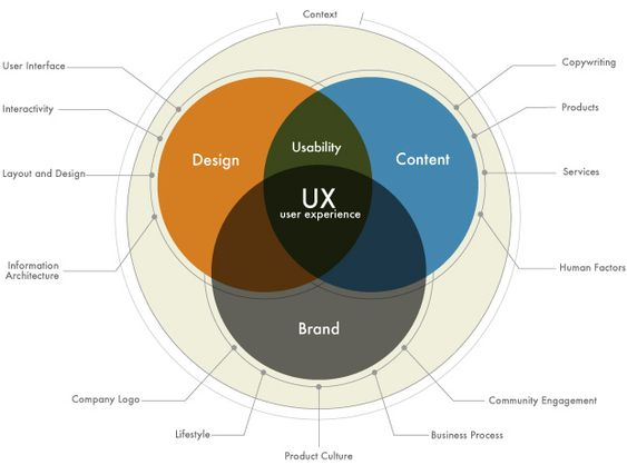 Training consulting what is user expereince design uxd for Experience design consultant