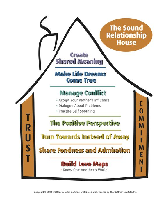 Relationship and Marriage Advice | The Gottman Relationship Blog: The Sound Relationship House: Build Love Maps