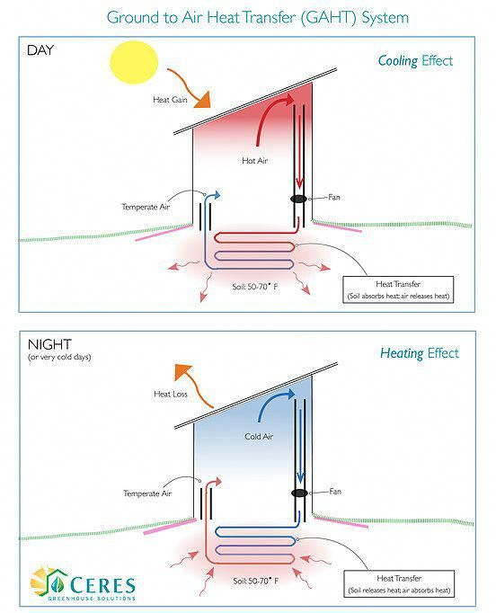 Ceres Ground To Air Heat Transfer Gaht Maintains The Greenhouse