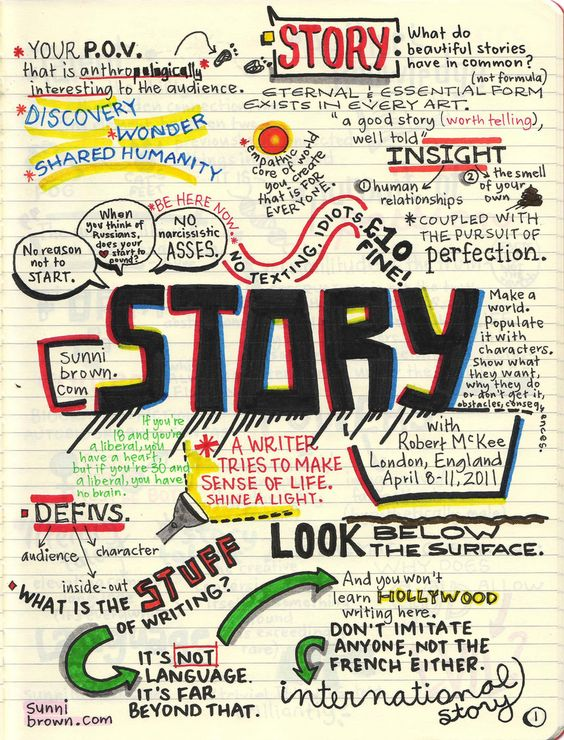 The Art of Storytelling.: Storytelling Infographic, Writing Tips, Sketch Note, Visual Note, Mindmap