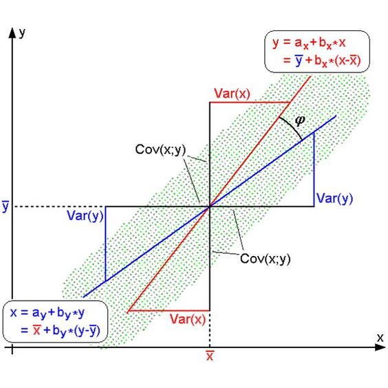 Least Squares Regression Analysis Can Help Projects