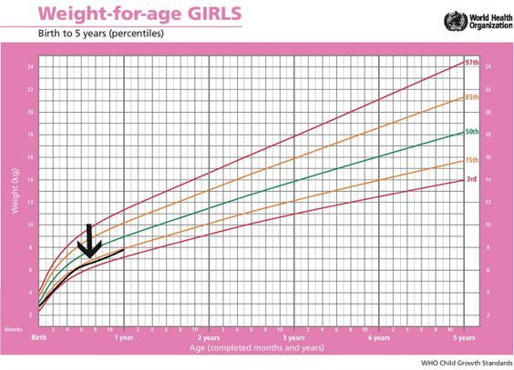 Standard Height And Weight Chart For Babies Baby Girl Growth Chart Weight Charts Baby Weight Chart