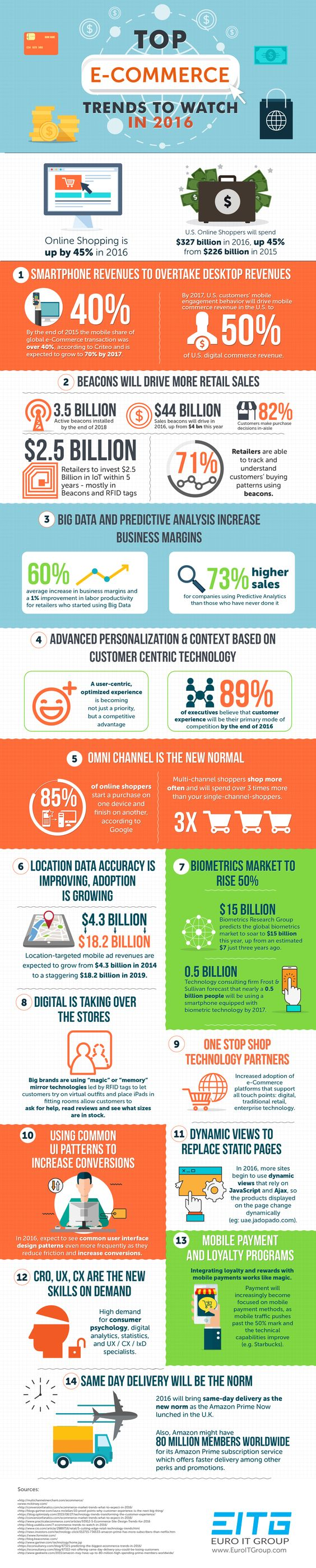 Top E-Commerce Trends to Watch in 2016 #infographic
