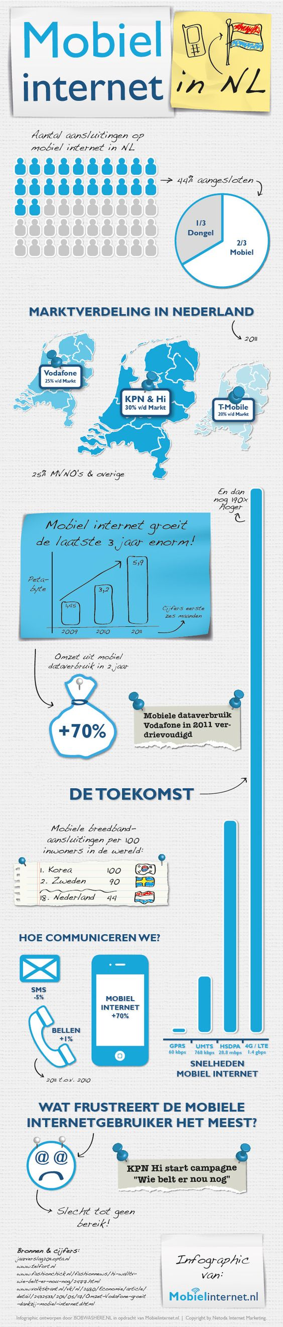 Infographic about mobiel internet in the Netherlands design by Bob Was Here