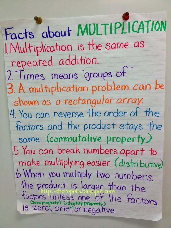 Resources and ideas for teaching multiplication of fractions