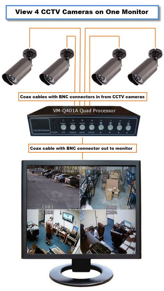 How To Display 4 Cctv Cameras On 1 Monitor Quad Split Screen Security Camera Home Security Systems Wireless Home Security Systems Best Home Security System