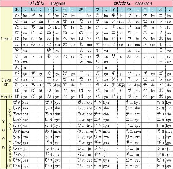 Complete Hiragana Chart: Pinterest • The World's Catalog Of Ideas
