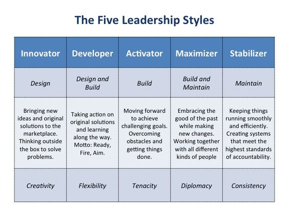 Leadership Style Strengths (there's weaknesses there too!) TGtbT ... Leadership Style Strengths (there's weaknesses there too!) TGtbT.com knows that consignment