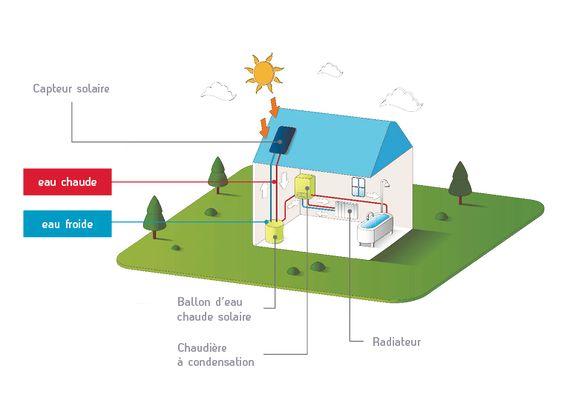 Gaz naturel et énergie solaire thermique