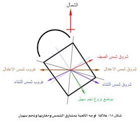 مدونة الإعجاز العلمي في القرآن الكريم والسنة النبوية الكعبة المشرفة Blog Blog Posts Chart