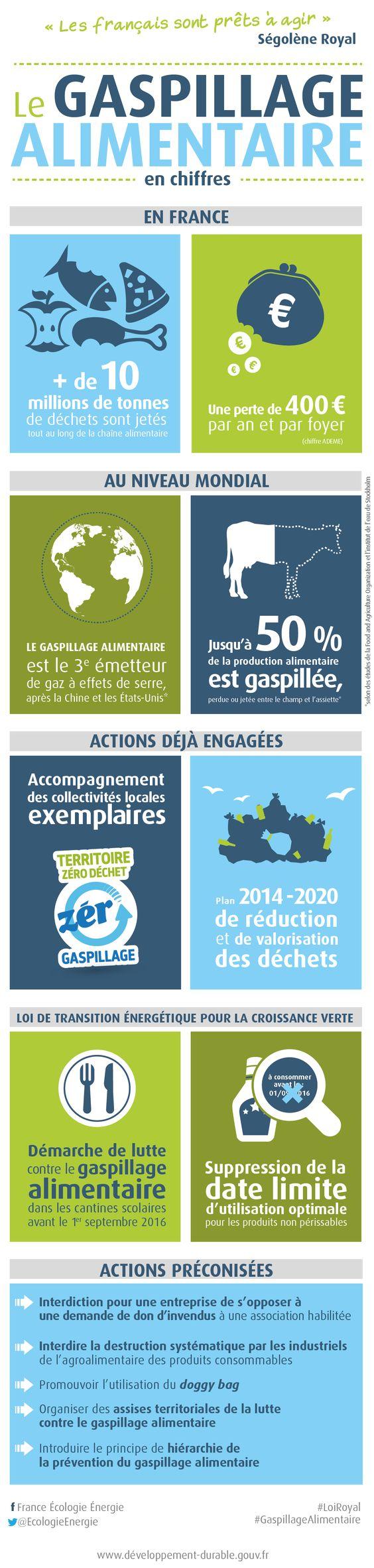 Stop au gaspillage alimentaire : les propositions du rapport Garot - Ministère du Développement durable