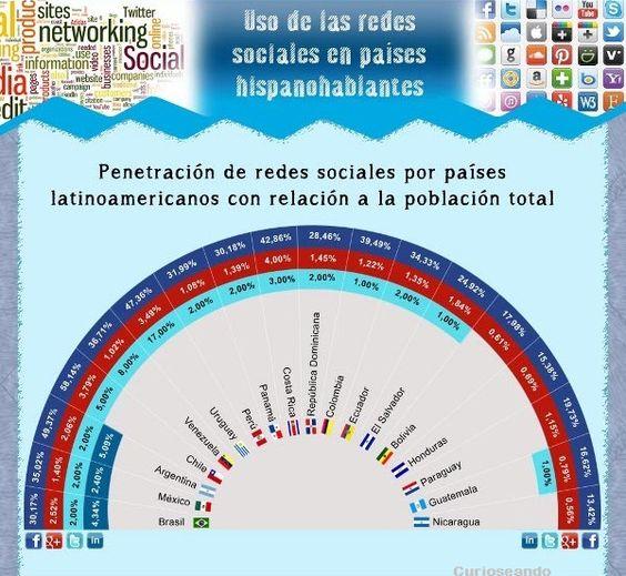 Penetración de las redes sociales en Latinoamérica