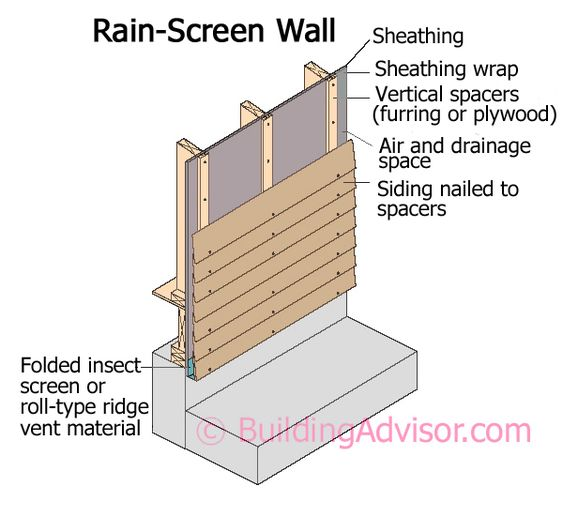 Rain Screen Siding Windows Google Search Sustainable