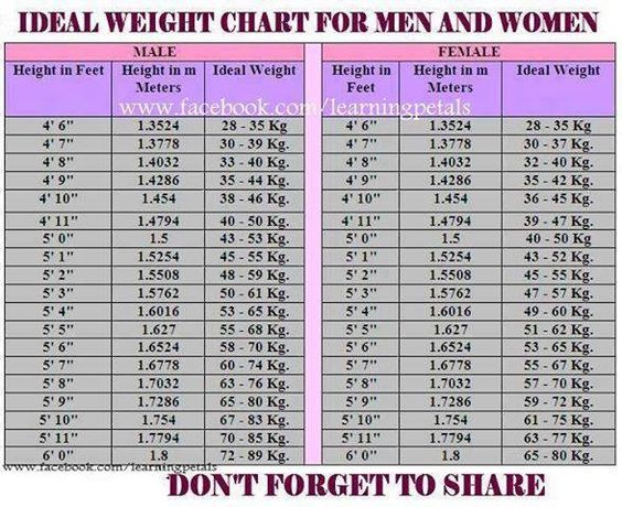 Ideal weight chart for men and women. There are times in life when ...