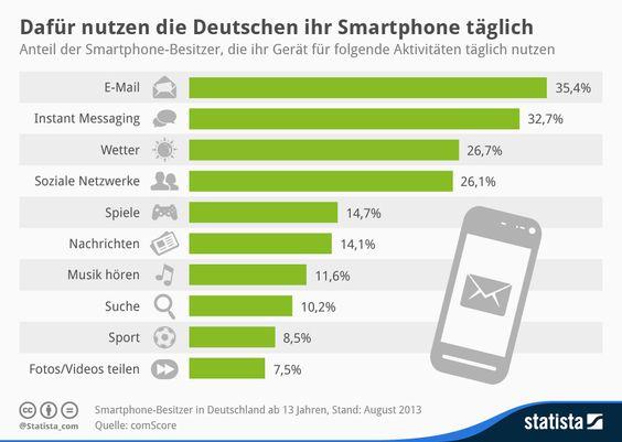 Infografik: E-Mail ist Spitzenreiter: Dafür nutzen die Deutschen ihr Smartphone täglich | Statista