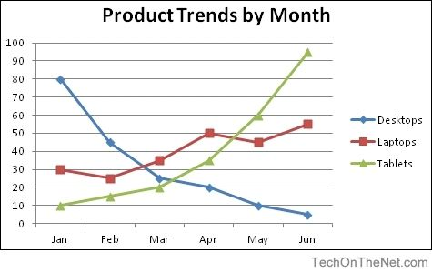 Ms Excel 2007 How To Create A Line Chart With Regard To Line Throughout Line Chart Example22006