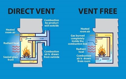 Image Result For How Does A Fireplace Work Vent Free Gas Fireplace Free Gas Natural Gas Fireplace