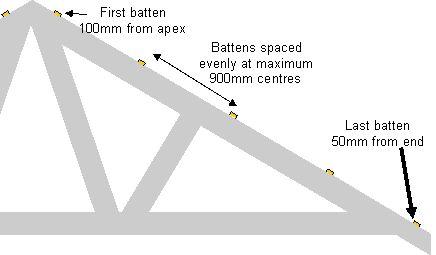 Metal Roof: Metal Roof Screws Spacing