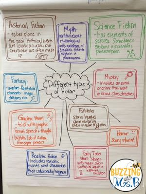 Types of Fiction Anchor Chart: Folktales, Legends, Fairy Tales, Realistic Fiction, Historical Fiction, Mystery, and more.