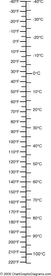 Visual Metric Conversion Charts flat Pinterest Metric - sample tap drill chart