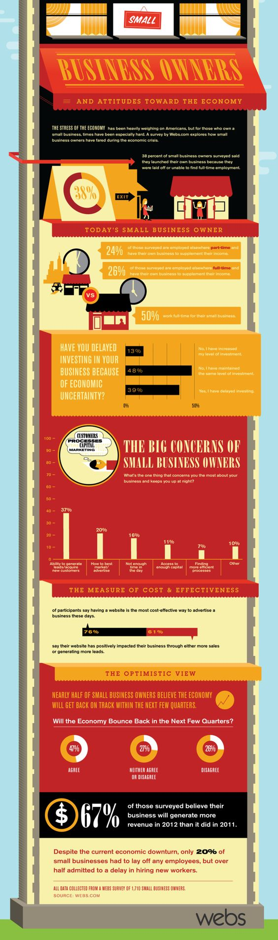Info graphic about small business owners and the economy