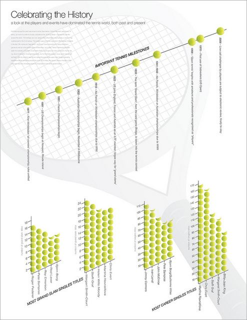 Celebrating the history / #Tennis #infographics / #Infografica #Tennis