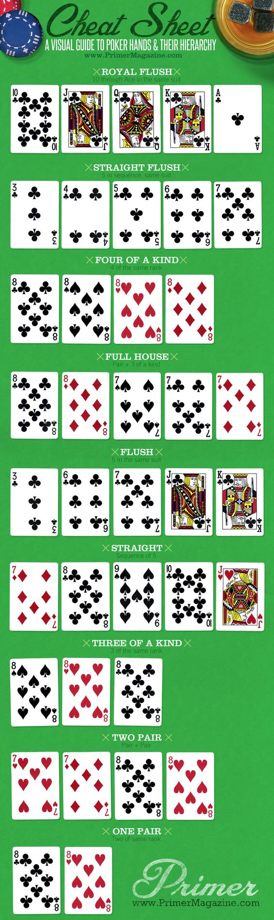 texas holdem poker card hierarchy