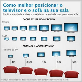 Dist Ncia TV Sof Ergonomie Pinterest Distance TVs