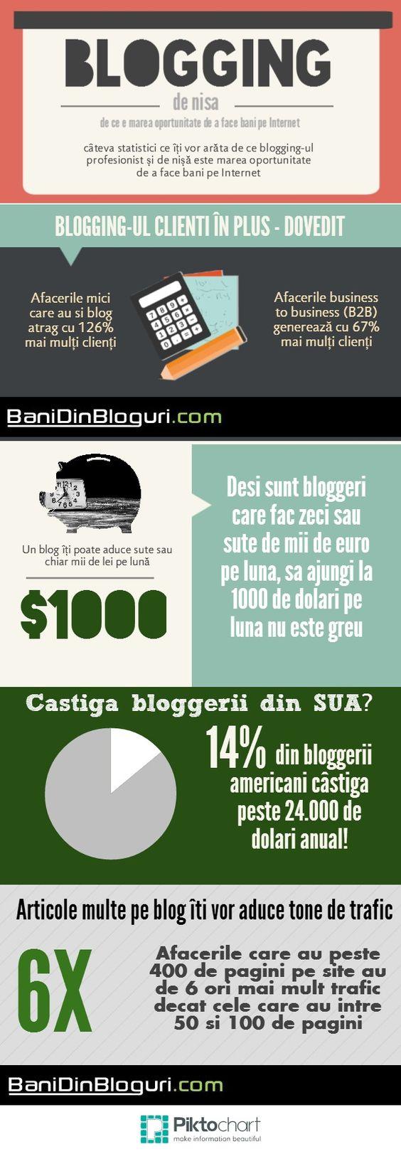 Statistici despre blogging