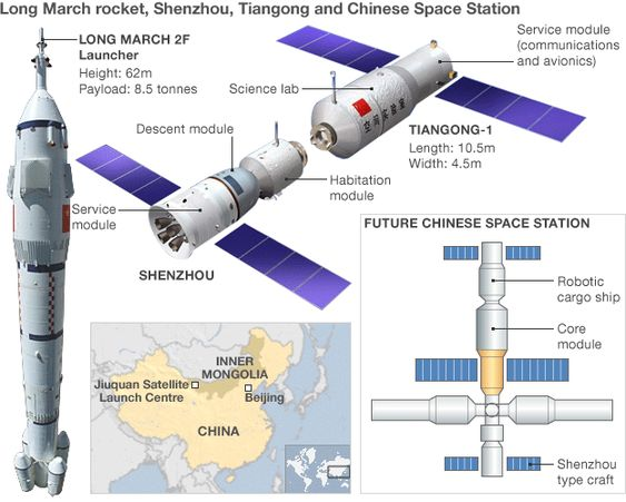 China to launch space station by 2023 By Clive Simpson -- Beijing  26 September 2013   http://www.bbc.co.uk/news/science-environment-24282060: