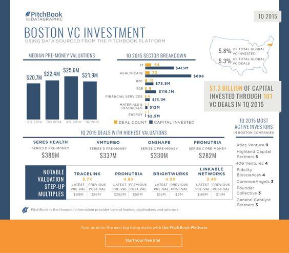 1Q 2015 Boston VC Recap