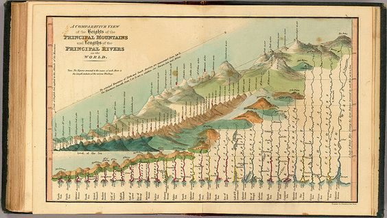 A comparative view of the heights of the principal mountains and lengths of the principal rivers of the World (Thomas + Fenner) 1835 by peacay, via Flickr