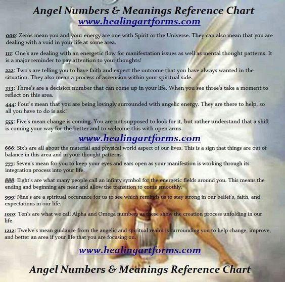 Angel Numbers & Meanings: